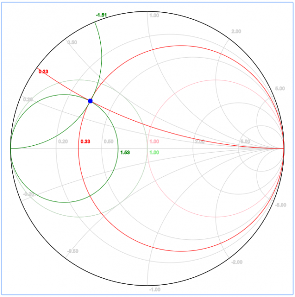 Impedance matching design with the smith chart rf mentor academy impedance matching design with the smith chart ccuart Image collections